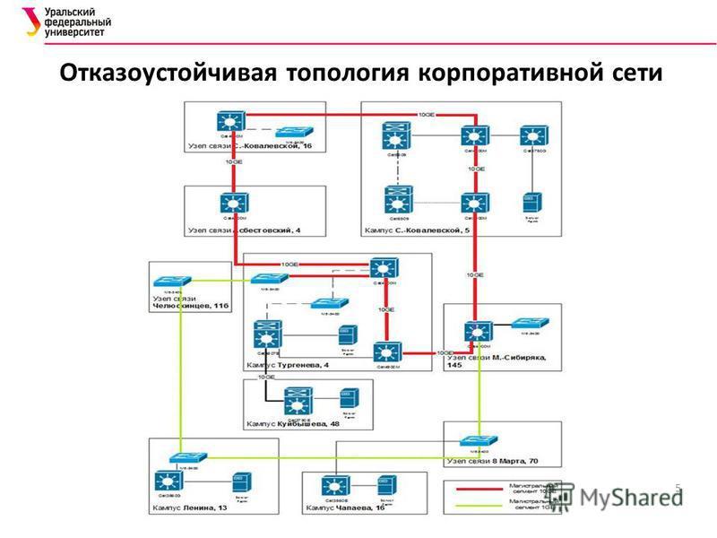 5 Отказоустойчивая топология корпоративной сети
