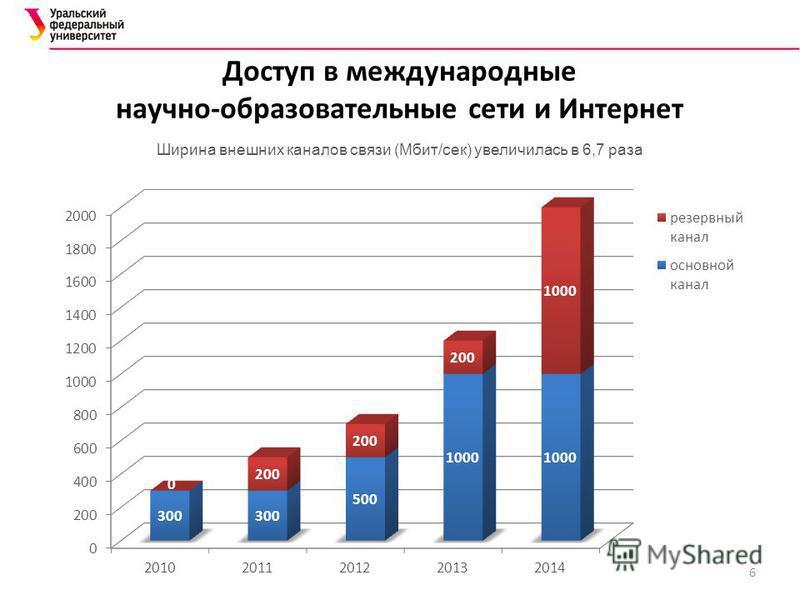 Доступ в международные научно-образовательные сети и Интернет Ширина внешних каналов связи (Мбит/сек) увеличилась в 6,7 раза 6
