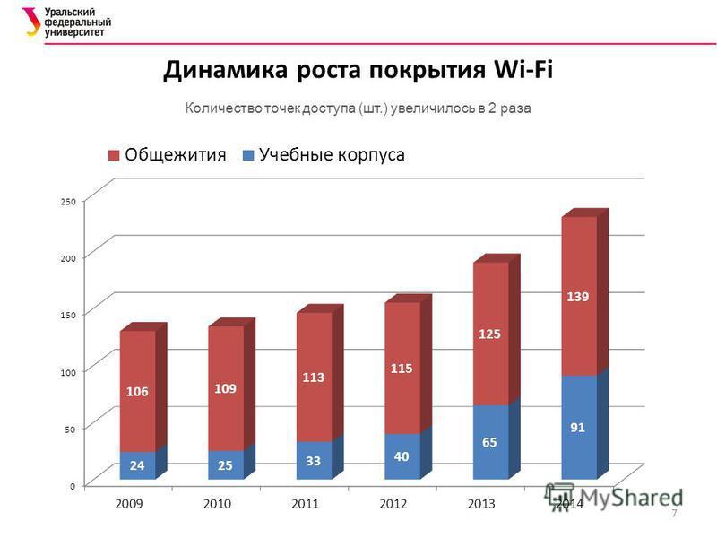 Динамика роста покрытия Wi-Fi Количество точек доступа (шт.) увеличилось в 2 раза 7
