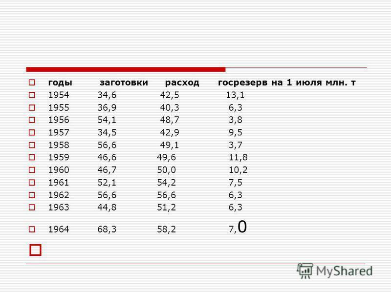 годы заготовки расход госрезерв на 1 июля млн. т 1954 34,6 42,5 13,1 1955 36,9 40,3 6,3 1956 54,1 48,7 3,8 1957 34,5 42,9 9,5 1958 56,6 49,1 3,7 1959 46,6 49,6 11,8 1960 46,7 50,0 10,2 1961 52,1 54,2 7,5 1962 56,6 56,6 6,3 1963 44,8 51,2 6,3 1964 68,