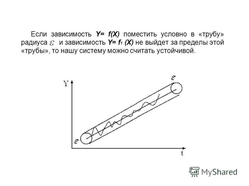 Если зависимость Y= f(X) поместить условно в «трубу» радиуса и зависимость Y= f 1 (X) не выйдет за пределы этой «трубы», то нашу систему можно считать устойчивой.