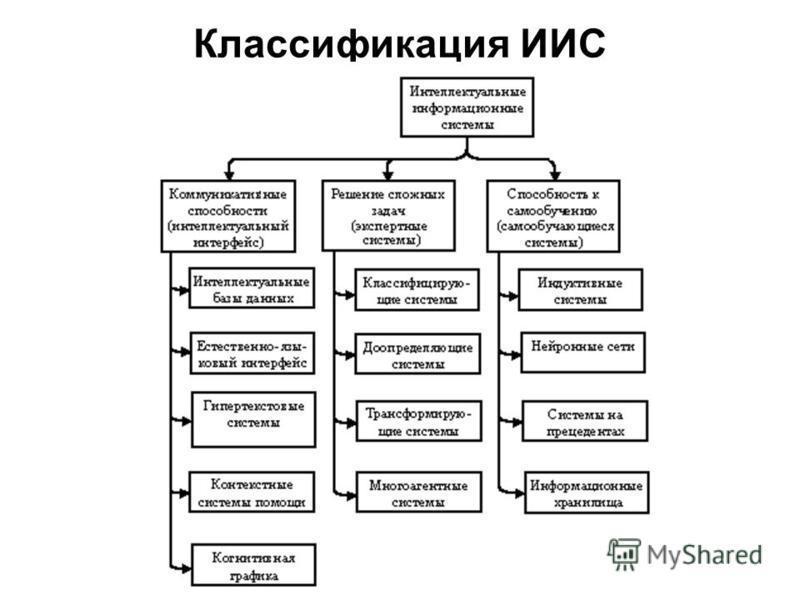 Классификация ИИС