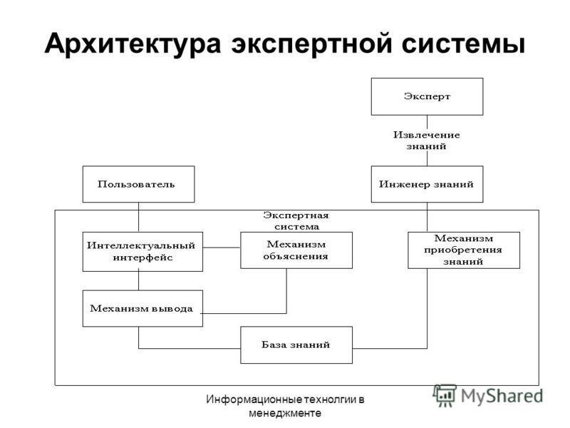 Информационные технологии в менеджменте Архитектура экспертной системы