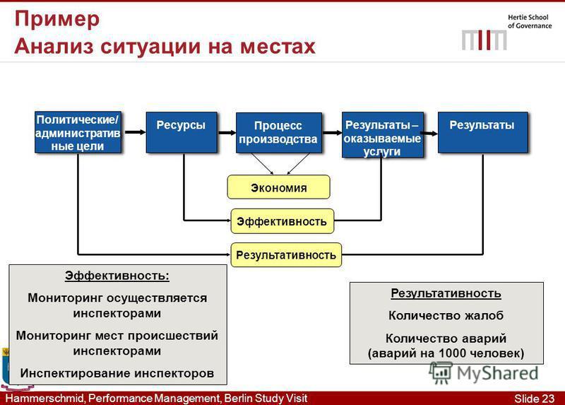 Slide 23 Hammerschmid, Performance Management, Berlin Study Visit Политические/ административные цели Ресурсы Процесс производства Результаты – оказываемые услуги Результаты Экономия Эффективность Результативность Эффективность: Мониторинг осуществля
