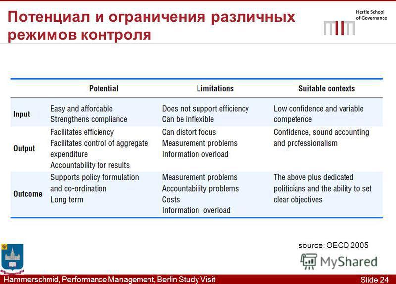 Slide 24 Hammerschmid, Performance Management, Berlin Study Visit Потенциал и ограничения различных режимов контроля source: OECD 2005