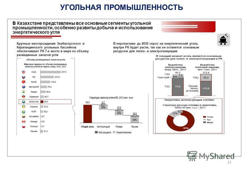 УГОЛЬНАЯ ПРОМЫШЛЕННОСТЬ В Казахстане представлены все основные сегменты угольной промышленности, особенно развиты добыча и использование энергетического угля В перспективе до 2030 спрос на энергетический уголь внутри РК будет расти, так как он остане