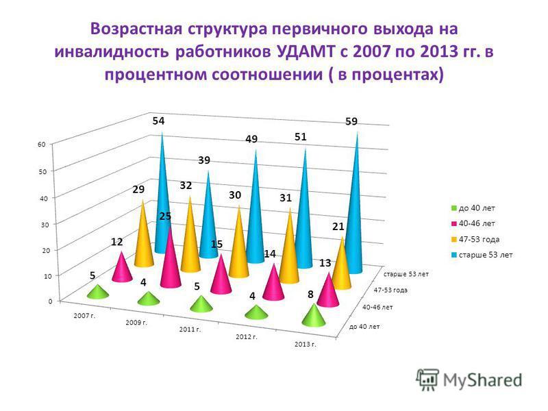 Возрастная структура первичного выхода на инвалидность работников УДАМТ с 2007 по 2013 гг. в процентном соотношении ( в процентах)