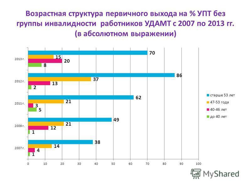 Возрастная структура первичного выхода на % УПТ без группы инвалидности работников УДАМТ с 2007 по 2013 гг. (в абсолютном выражении)