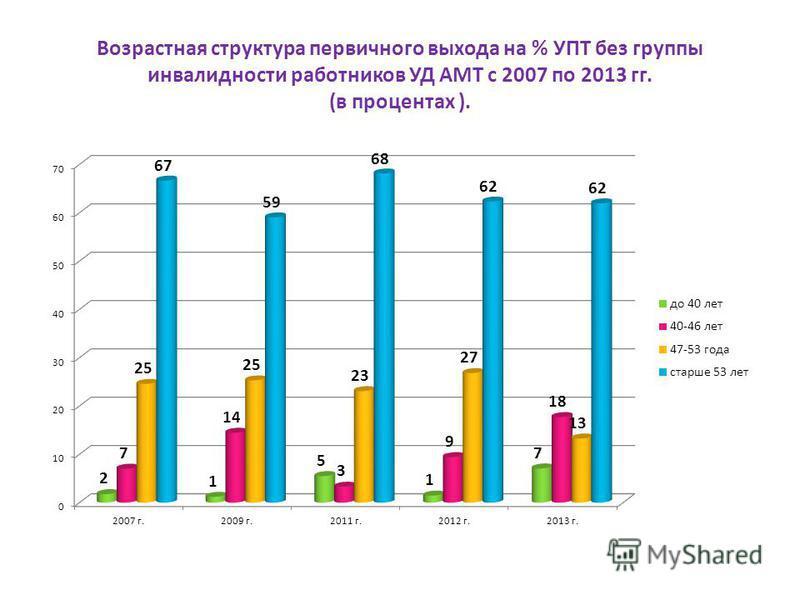 Возрастная структура первичного выхода на % УПТ без группы инвалидности работников УД АМТ с 2007 по 2013 гг. (в процентах ).