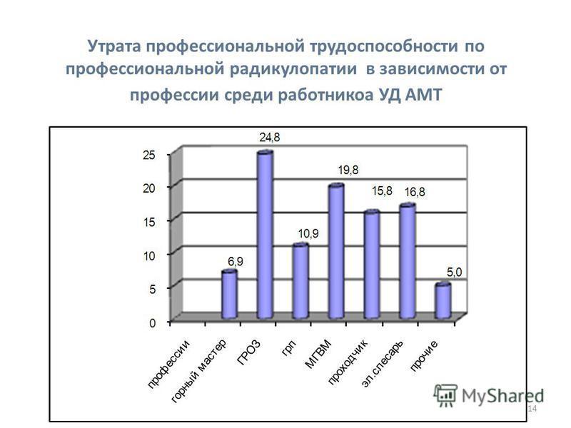 14 Утрата профессиональной трудоспособности по профессиональной радикулопатии в зависимости от профессии среди работников УД АМТ