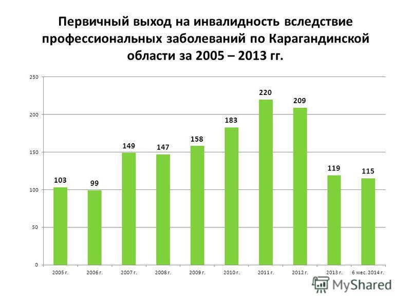 Первичный выход на инвалидность вследствие профессиональных заболеваний по Карагандинской области за 2005 – 2013 гг.