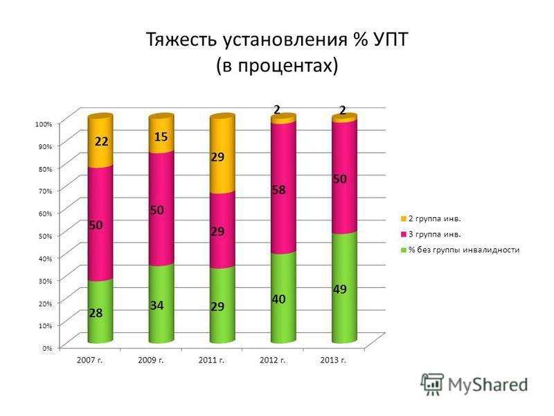 Тяжесть установления % УПТ (в процентах)