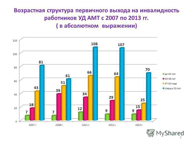 Возрастная структура первичного выхода на инвалидность работников УД АМТ с 2007 по 2013 гг. ( в абсолютном выражении) 9