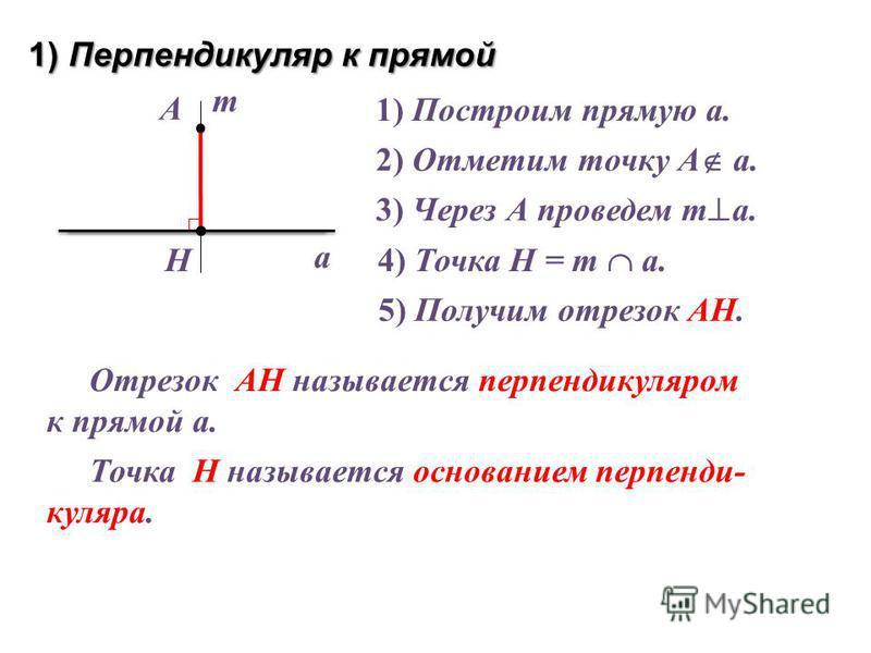 1) Перпендикуляр к прямой a А Н Отрезок АН называется перпендикуляром к прямой а. 1) Построим прямую а. 2) Отметим точку А а. 3) Через А проведем т а. 4) Точка Н = т а. т 5) Получим отрезок АН. Точка Н называется основанием перпендикуляра.