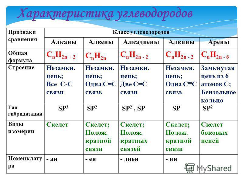 Характеристика углеводородов Признаки сравнения Класс углеводородов Алканы АлкеныАлкадиены АлкиныАрены Общая формула C n H 2n + 2 C n H 2n C n H 2n - 2 C n H 2n - 6 Строение Незамкн. цепь; Все С-С связи Незамкн. цепь; Одна С=С связь Незамкн. цепь; Дв