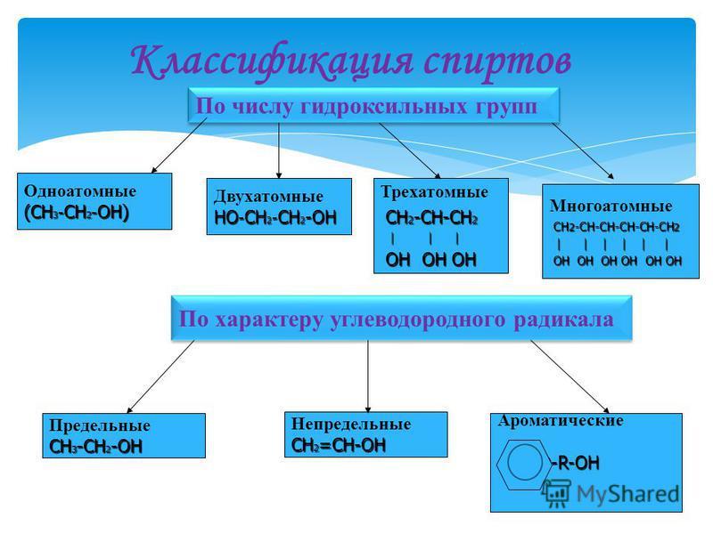 По числу гидроксильных групп Одноатомные (СН 3 - CH 2 - ОН) (СН 3 - CH 2 - ОН) Двухатомные НО - СН 2 - СН 2 -ОН Трехатомные СН 2 -СН-СН 2 СН 2 -СН-СН 2 | | | | | | ОН ОН ОН ОН ОН ОН По характеру углеводородного радикала Предельные СН 3 -СН 2 -ОН Непр
