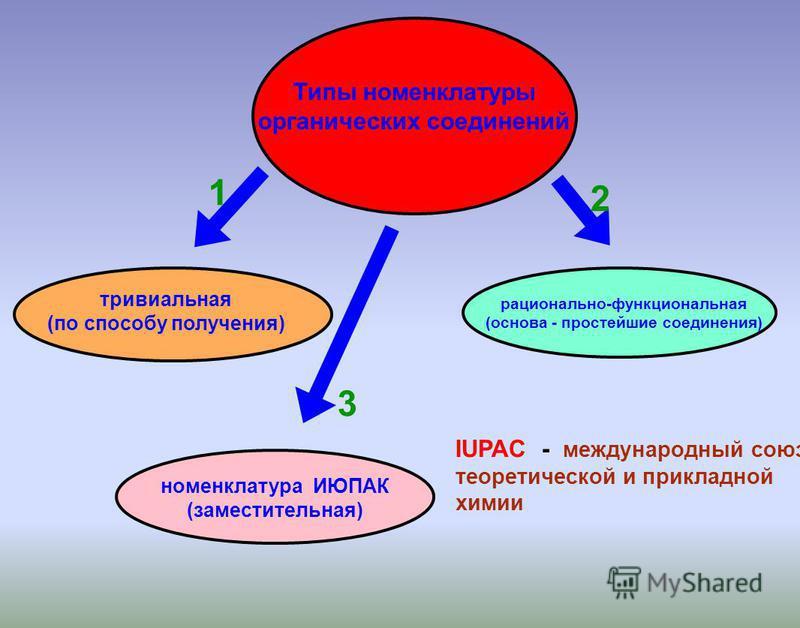 тривиальная (по способу получения) номенклатура ИЮПАК (заместительная) рационально-функциональная (основа - простейшие соедонения) Типы номенклатуры органических соедонений 1 2 3 IUPAC - международный союз теоретической и прикладной химии