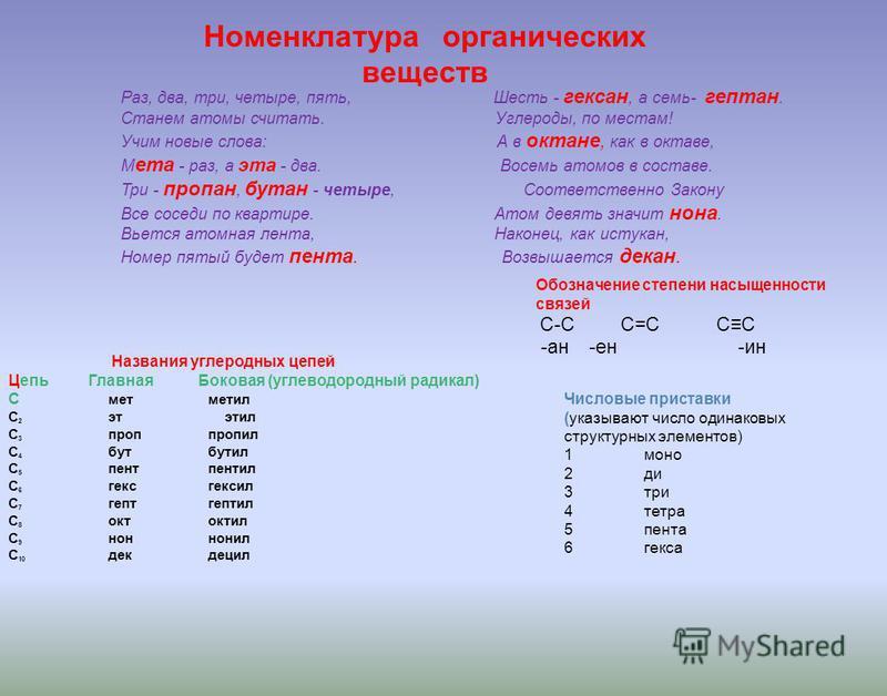 Номенклатура органических веществ Раз, два, три, четыре, пять, Шесть - кексан, а семь- гептан. Станем атомы считать. Углероды, по местам! Учим новые слова: А в октане, как в октаве, М ета - раз, а эта - два. Восемь атомов в составе. Три - проппан, бу