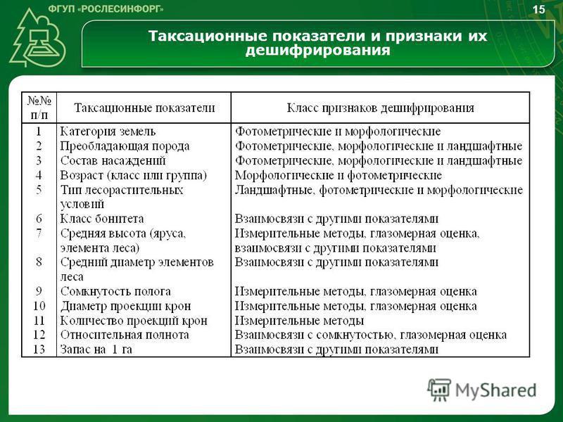Таксационные показатели и признаки их дешифрирования 15