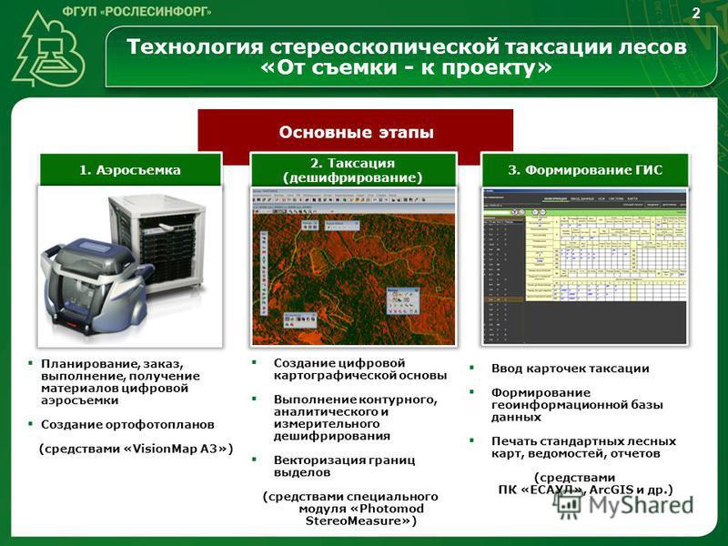 Технология стереоскопической таксации лесов «От съемки - к проекту» 3. Формирование ГИС 2. Таксация (дешифрирование) 1. Аэросъемка Планирование, заказ, выполнение, получение материалов цифровой аэросъемки Создание ортофотопланов (средствами «VisionMa