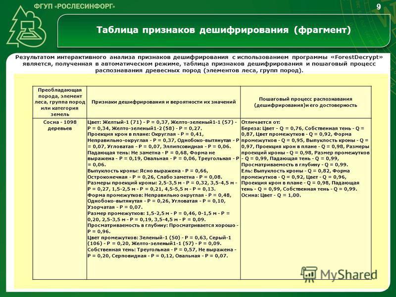 Таблица признаков дешифрирования (фрагмент) Преобладающая порода, элемент леса, группа пород или категория земель Признаки дешифрирования и вероятности их значений Пошаговый процесс распознавания (дешифрирования)и его достоверность Сосна - 1098 дерев