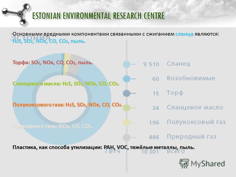 Основными вредными компонентами связанными с сжиганием с сс сланца являются: H2S, SO2, NOx, CO, CO2, пыль. Торфа: SO2, NOx, CO, CO2, пыль. Сланцевого масла: H2S, SO2, NOx, CO, CO2. Полукоксового газа: H2S, SO2, NOx, CO, CO2. Природного газа: NOx, CO,