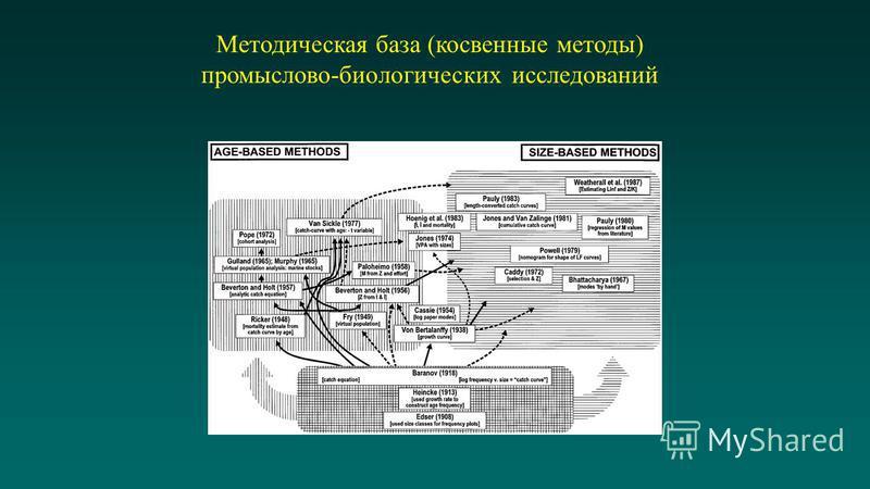 Методическая база (косвенные методы) промыслово-биологических исследований