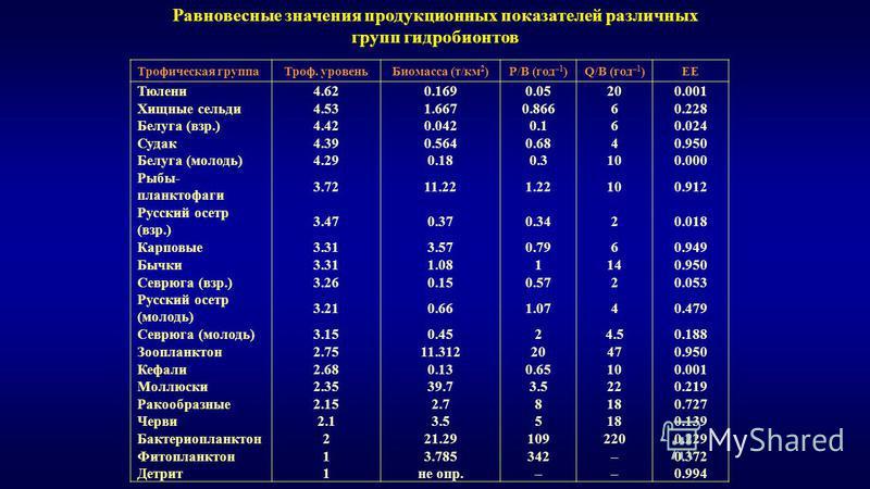 Трофическая группа Троф. уровень Биомасса (т/км 2 )Р/В (год –1 )Q/B (год –1 )ЕЕ Тюлени 4.620.1690.05200.001 Хищные сельди 4.531.6670.86660.228 Белуга (взр.)4.420.0420.160.024 Судак 4.390.5640.6840.950 Белуга (молодь)4.290.180.3100.000 Рыбы- планктофа
