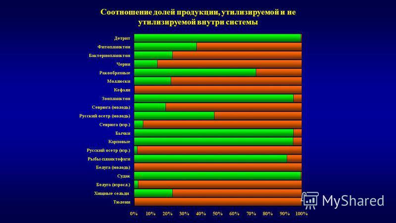 Соотношение долей продукции, утилизируемой и не утилизируемой внутри системы
