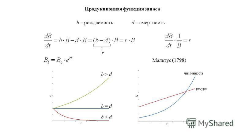 Продукционная функция запаса b – рождаемость d – смертность r b = d b > d b < d Мальтус (1798) численность ресурс