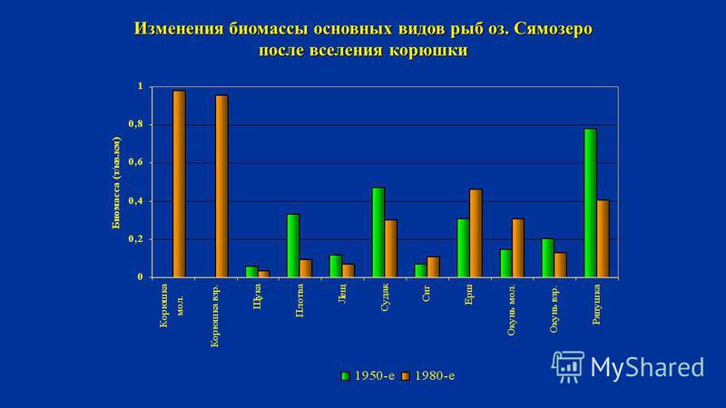 Изменения биомассы основных видов рыб оз. Сямозеро после вселения корюшки