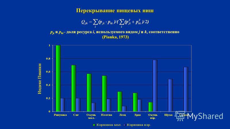 Перекрывание пищевых ниш p ji и p ki - доли ресурса i, используемого видом j и k, соответственно (Pianka, 1973) Индекс Пианки