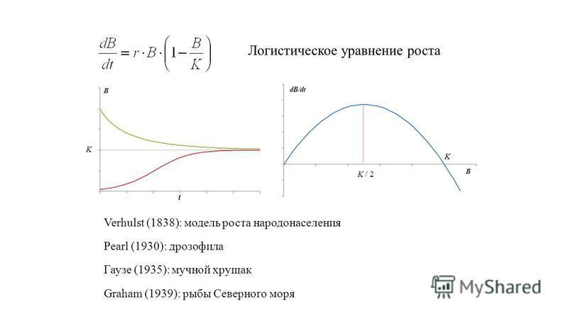 Логистическое уравнение роста K K K / 2 Verhulst (1838): модель роста народонаселения Pearl (1930): дрозофила Гаузе (1935): мучной хрущак Graham (1939): рыбы Северного моря
