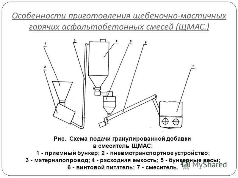 Особенности приготовления щебеночно - мастичных горячих асфальтобетонных смесей ( ЩМАС.) Рис. Схема подачи гранулированной добавки в смеситель ЩМАС: 1 - приемный бункер; 2 - пневмотранспортное устройство; 3 - материалопровод; 4 - расходная емкость; 5