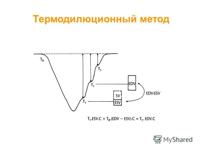 Термодилюционный метод