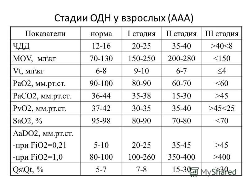 Стадии ОДН у взрослых (ААА) ПоказателинормаI стадияII стадияIII стадия ЧДД12-1620-2535-40>4030