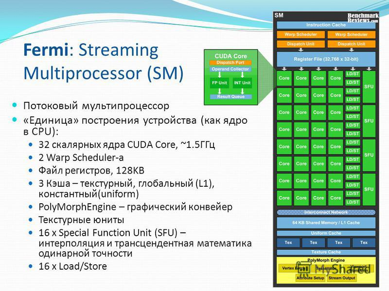 Fermi: Streaming Multiprocessor (SM) Потоковый мультипроцессор «Единица» построения устройства (как ядро в CPU): 32 скалярных ядра CUDA Core, ~1.5ГГц 2 Warp Scheduler-а Файл регистров, 128KB 3 Кэша – текстурный, глобальный (L1), константный(uniform)