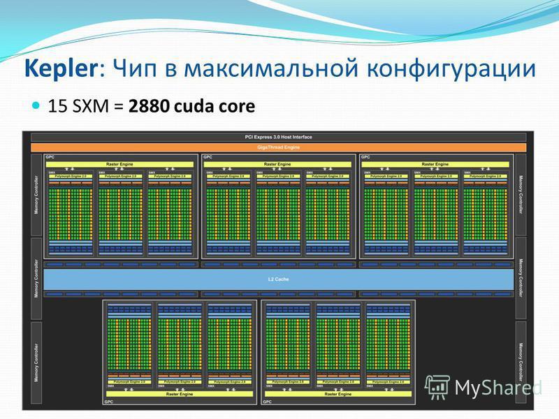 15 SXM = 2880 cuda core Kepler: Чип в максимальной конфигурации