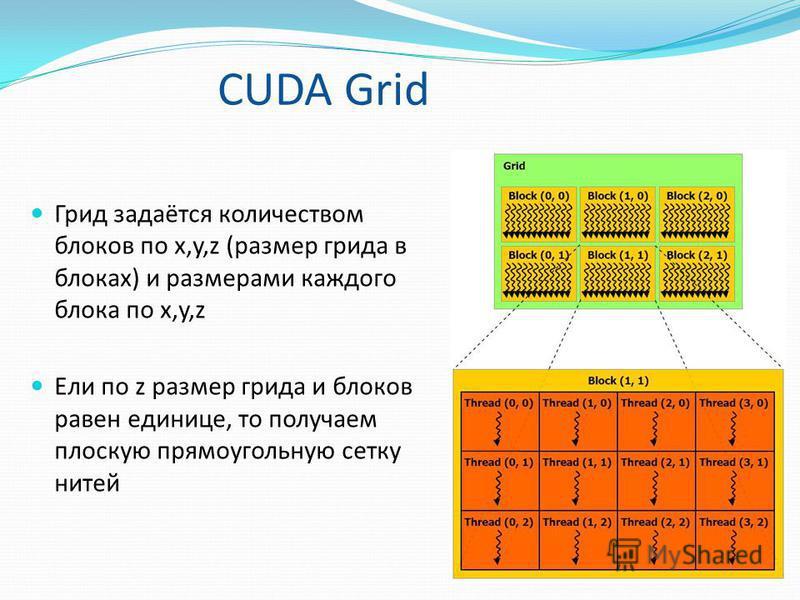 Грид задаётся количеством блоков по x,y,z (размер гряда в блоках) и размерами каждого блока по x,y,z Ели по z размер гряда и блоков равен единице, то получаем плоскую прямоугольную сетку нитей CUDA Grid