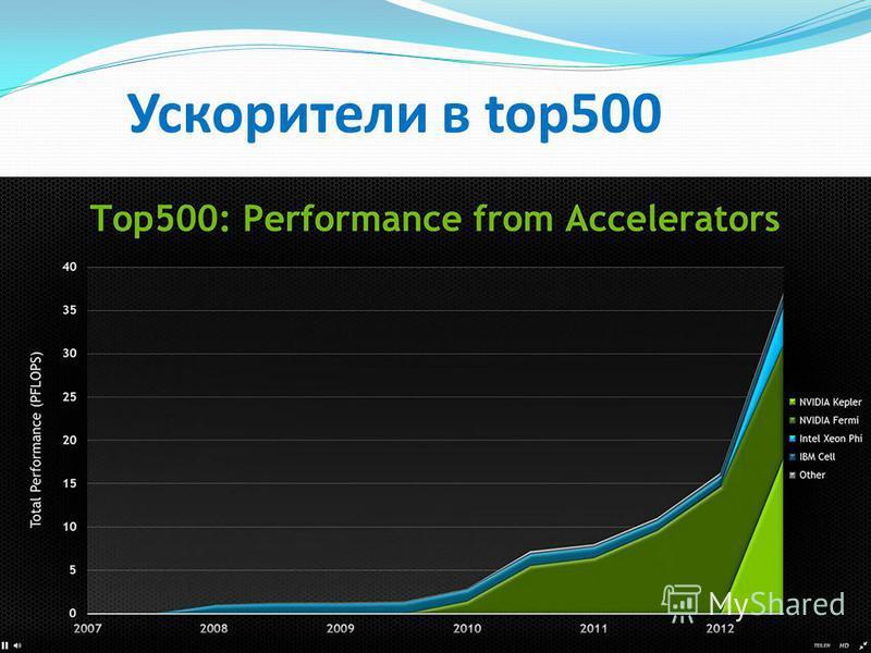 Ускорители в top500
