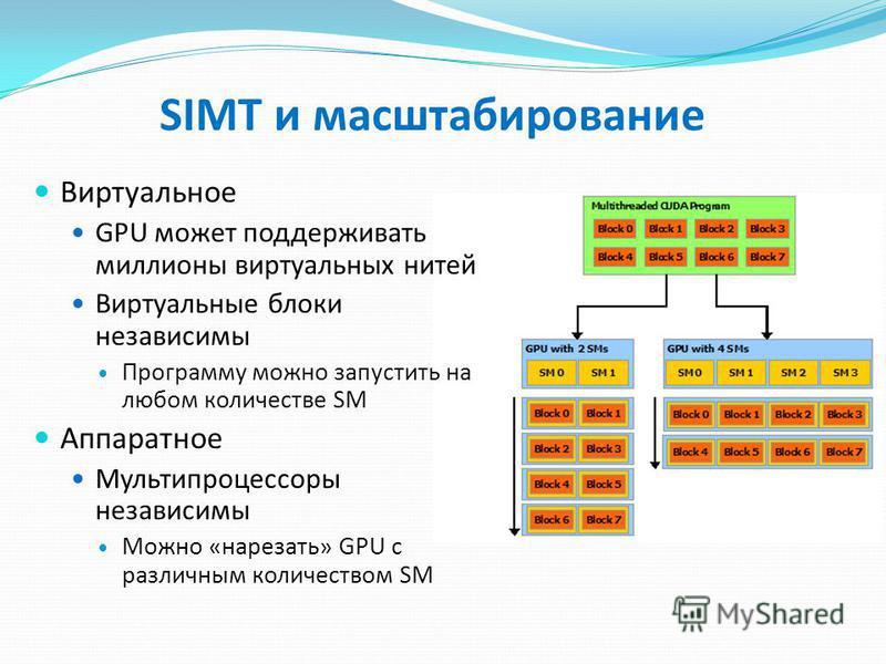 SIMT и масштабирование Виртуальное GPU может поддерживать миллионы виртуальных нитей Виртуальные блоки независимы Программу можно запустить на любом количестве SM Аппаратное Мультипроцессоры независимы Можно «нарезать» GPU c различным количеством SM