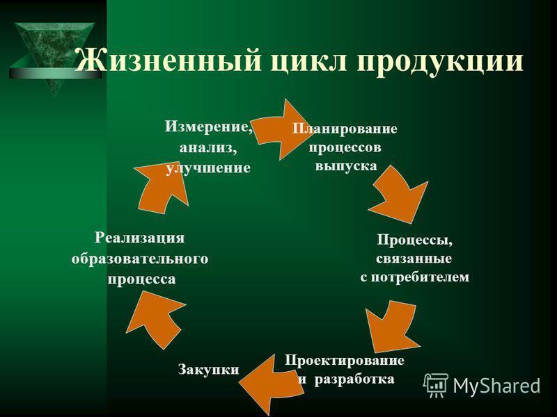 Жизненный цикл продукции Планирование процессов выпуска Процессы, связанные с потребителем Проектирование и разработка Закупки Реализация образовательного процесса Измерение, анализ, улучшение