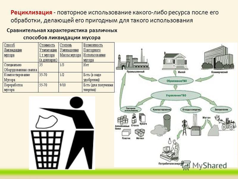 Рециклизация - повторное использование какого-либо ресурса после его обработки, делающей его пригодным для такого использования Сравнительная характеристика различных способов ликвидации мусора