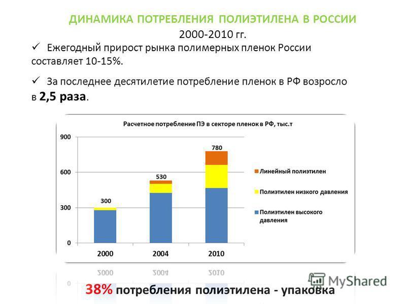 ДИНАМИКА ПОТРЕБЛЕНИЯ ПОЛИЭТИЛЕНА В РОССИИ 2000-2010 гг. Ежегодный прирост рынка полимерных пленок России составляет 10-15%. За последнее десятилетие потребление пленок в РФ возросло в 2,5 раза. 38% потребления полиэтилена - упаковка