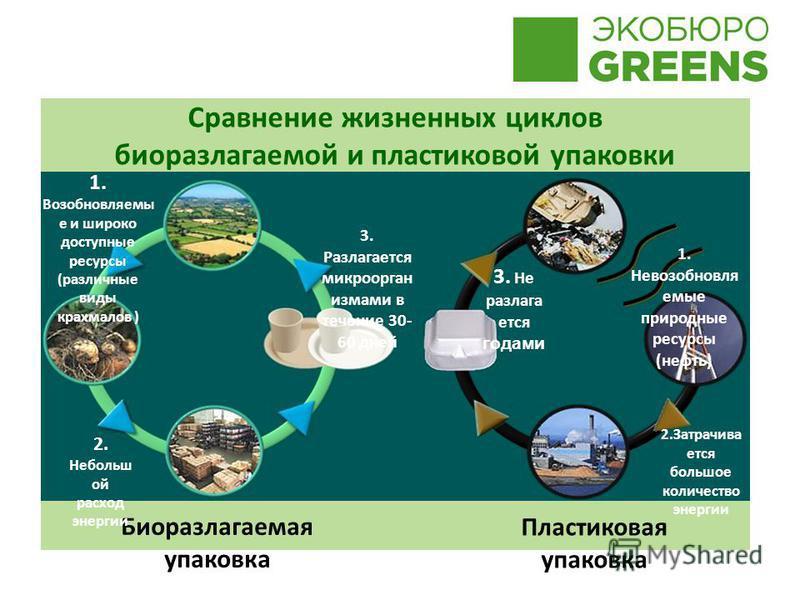 Сравнение жизненных циклов биоразлагаемой и пластиковой упаковки Биоразлагаемая упаковка Пластиковая упаковка 1. Невозобновля емые природные ресурсы (нефть) 2. Затрачива ется большое количество энергии 3. Не разлагается годами 1. Возобновляемы е и ши