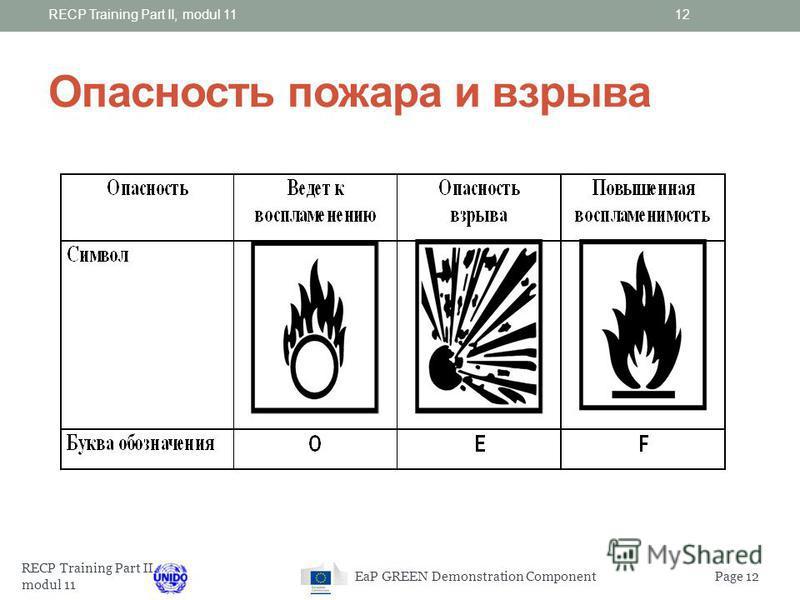 RECP Training Part II, modul 11 Page 11EaP GREEN Demonstration Component Правила для нанесения маркировки материалов с опасностью пожара Идентификация опасности Идентификация опасности Символ опасности Символ опасности Буквенное обозначение Буквенное