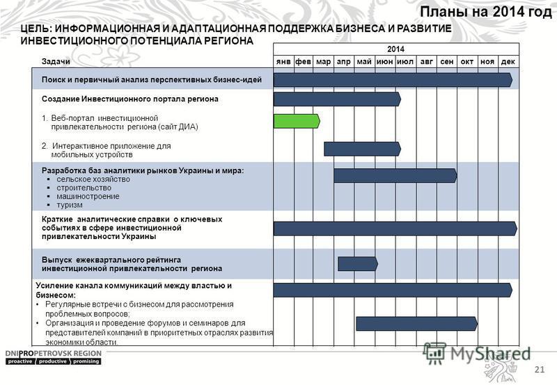 21 Планы на 2014 год 2014 янвфевмарапрмайиюниюлавгсеноктноядек Задачи Краткие аналитические справки о ключевых событиях в сфере инвестиционной привлекательности Украины Усиление канала коммуникаций между властью и бизнесом: Регулярные встречи с бизне