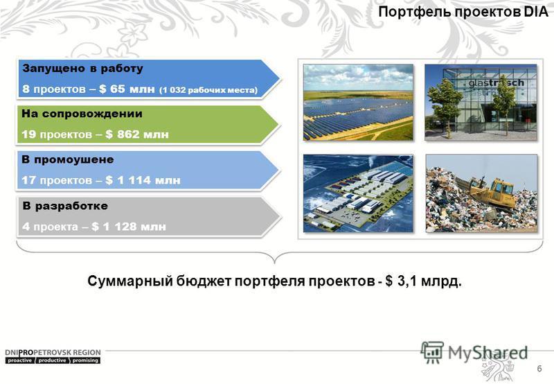 6 Портфель проектов DIA Суммарный бюджет портфеля проектов - $ 3,1 млрд. На сопровождении 19 проектов – $ 862 млн На сопровождении 19 проектов – $ 862 млн В промоушене 17 проектов – $ 1 114 млн В промоушене 17 проектов – $ 1 114 млн В разработке 4 пр