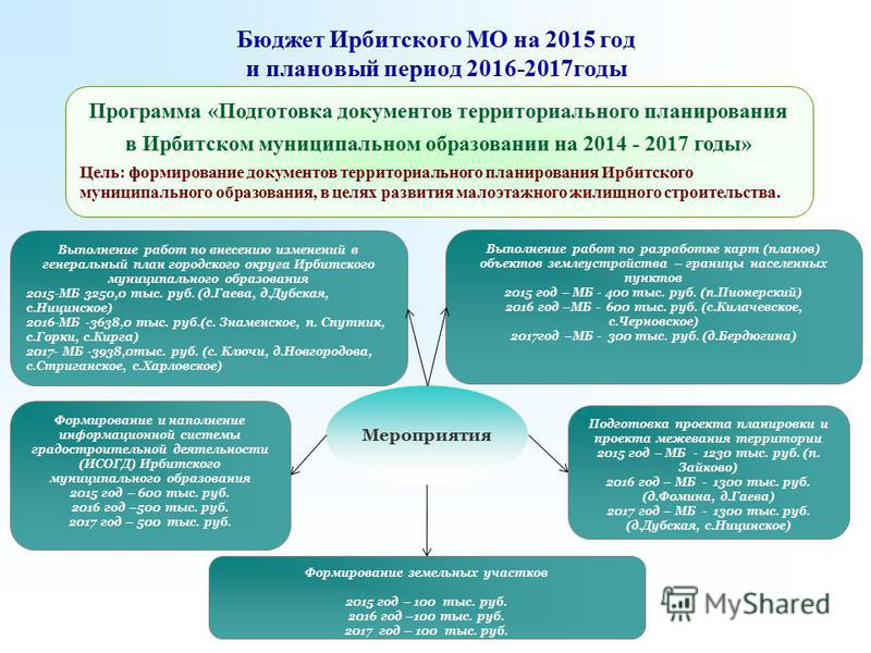 Бюджет Ирбитского МО на 2015 год и плановый период 2016-2017 годы Формирование и наполнение информационной системы градостроительной деятельности (ИСОГД) Ирбитского муниципального образования 2015 год – 600 тыс. руб. 2016 год –500 тыс. руб. 2017 год