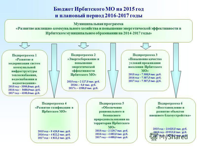 Бюджет Ирбитского МО на 2015 год и плановый период 2016-2017 годы Подпрограмма 2 «Энергосбережение и повышение энергетической эффективности Ирбитского МО» 2015 год – 2 127,5 тыс. руб. 2016 г. – 0,0 тыс. руб. 2017 г. – 1588,9 тыс. руб. Муниципальная п